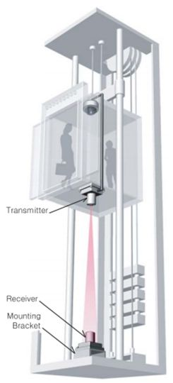 Installing cctv camera in an elevator or lift with wireless video transmission