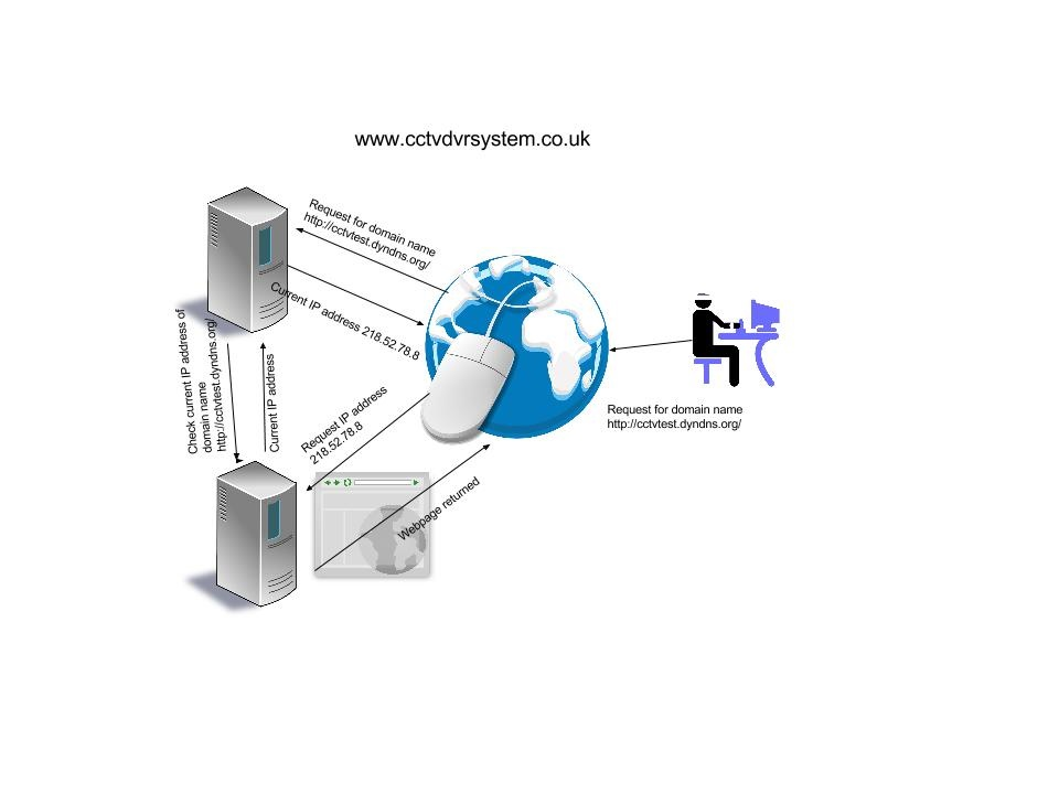 Domain name servers and their part in CCTV applications