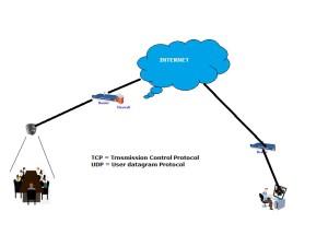 Remote access for DVR